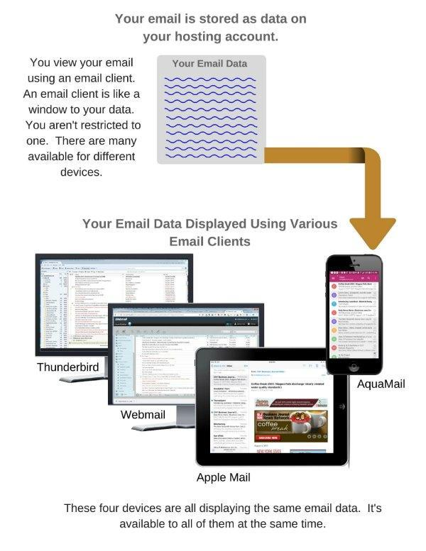 Diagram demonstrating email client concept